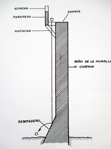 Sección muro alamborado